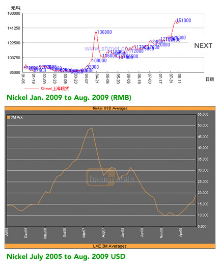 Nickel Price Graphs