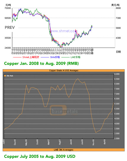 Copper Price Graphs